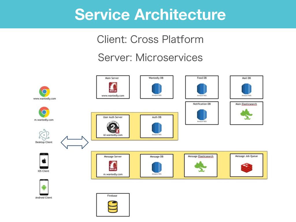Service Architecture $MJFOU$SPTT1MBUGPSN 4F...