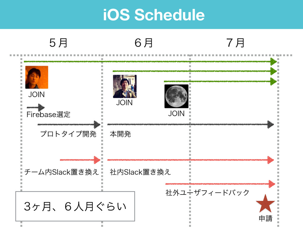 iOS Schedule ݄̑ ݄̒ ݄̓ ϓϩτλΠϓ։ൃ 'JSFCBTFબఆ +0*/ ...