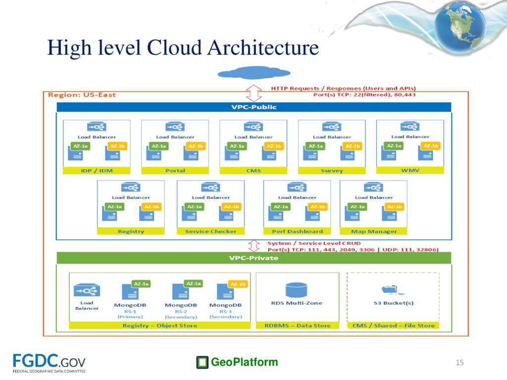 GeoPlatform High level Cloud Architecture 15