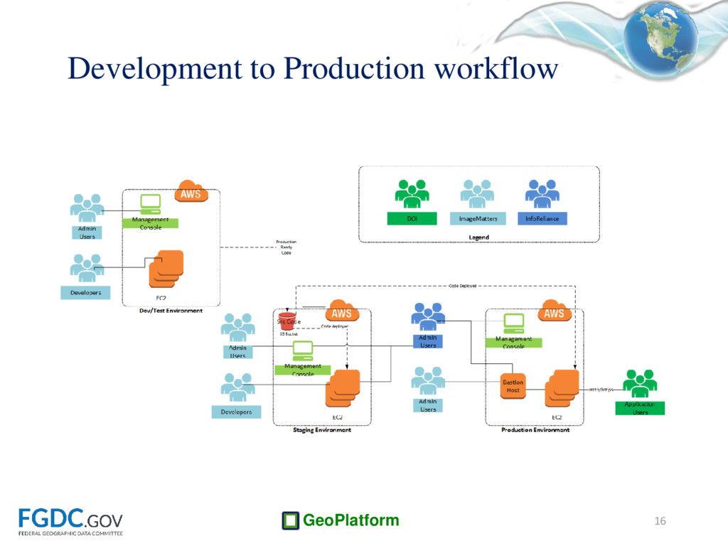 GeoPlatform Development to Production workflow ...