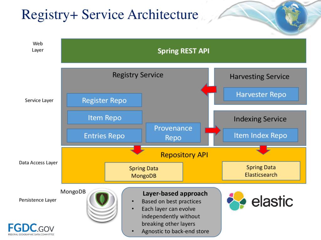 GeoPlatform Registry+ Service Architecture Laye...