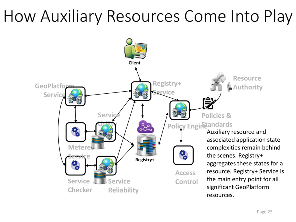 Page 25 How Auxiliary Resources Come Into Play ...