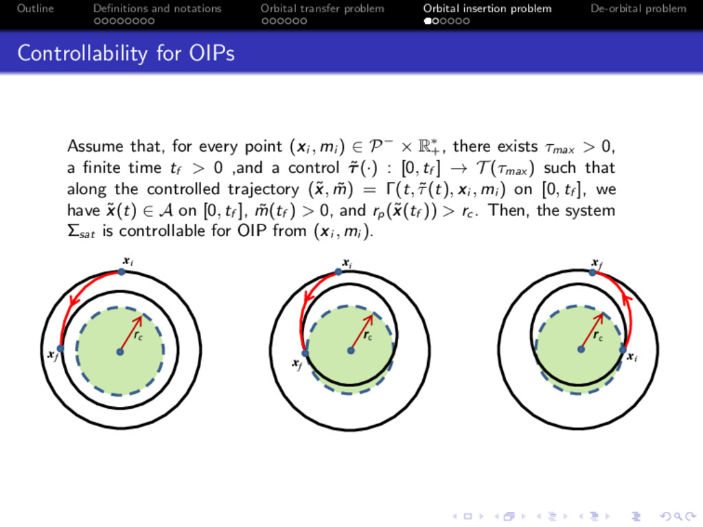 Outline Definitions and notations Orbital transf...