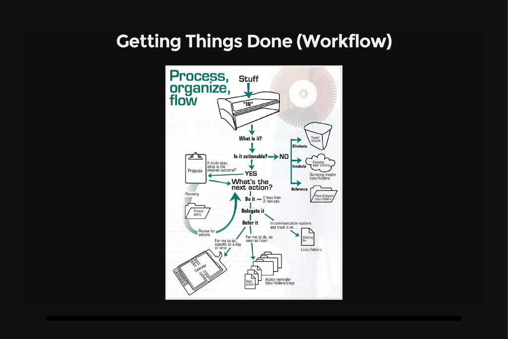 Getting Things Done (Workflow)