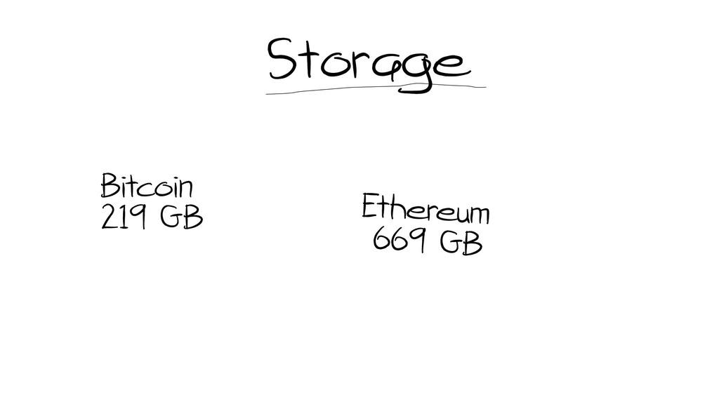 Storage Bitcoin 219 GB