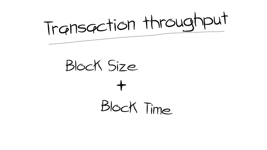 Block Size +