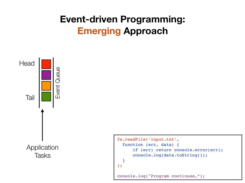 8 Application Tasks Event Queue Head Tail fs.r...