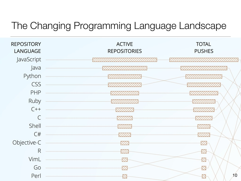 The Changing Programming Language Landscape 10
