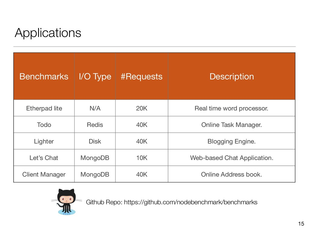 Applications 15 Benchmarks I/O Type #Requests D...