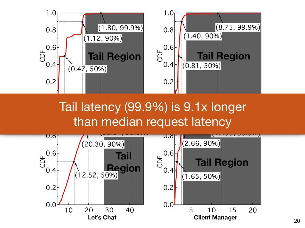 Tail Region Tail Region Tail Region Tail Region...