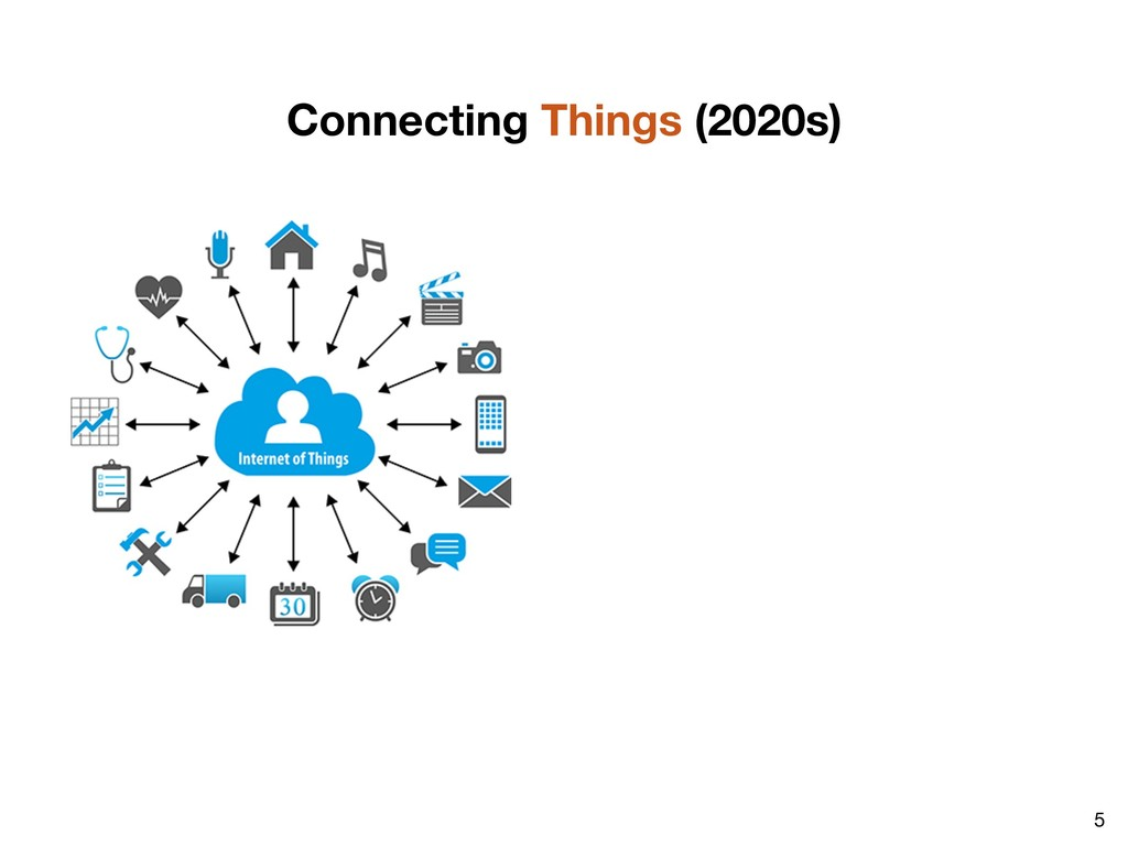 5 Connecting Things (2020s)