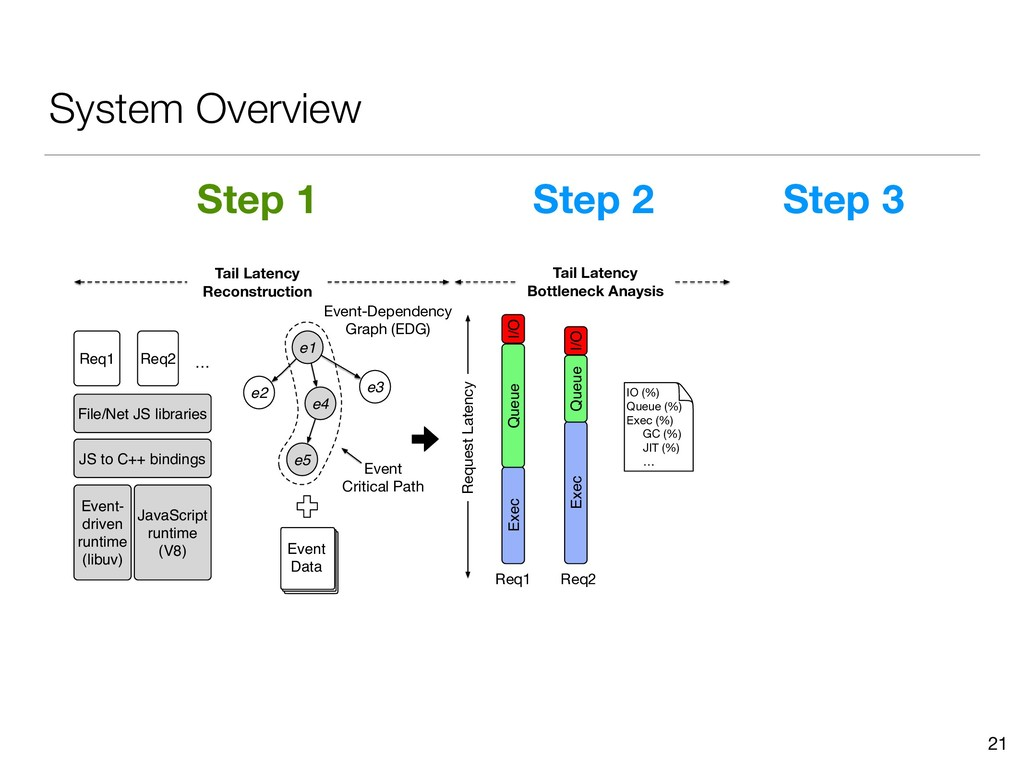 System Overview 21 Tail Latency Reconstruction ...