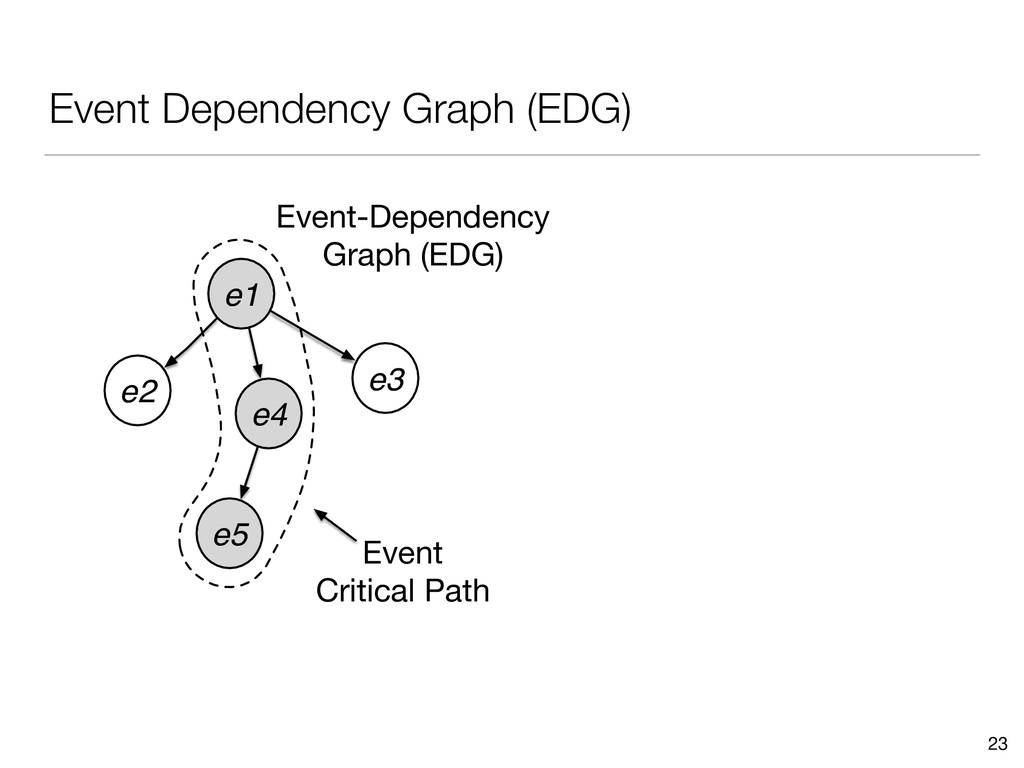 Event Dependency Graph (EDG) 23 e1 e5 e3 e4 e2 ...