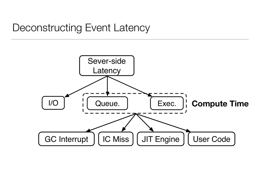 Deconstructing Event Latency Sever-side Latency...