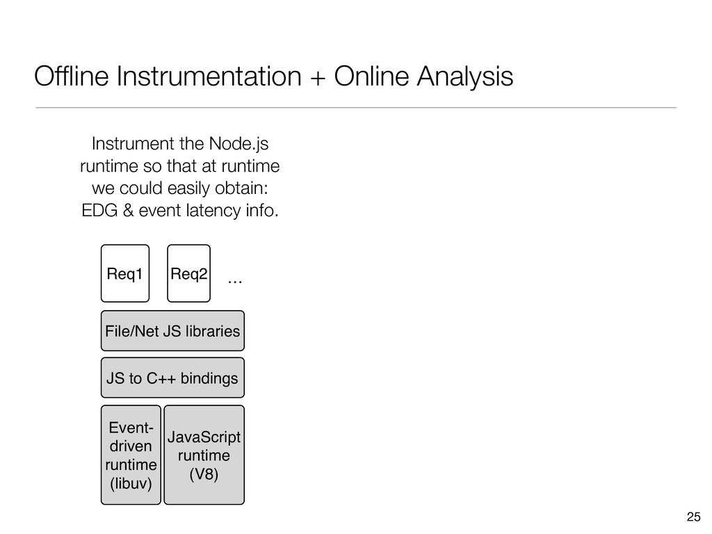 Offline Instrumentation + Online Analysis 25 Eve...