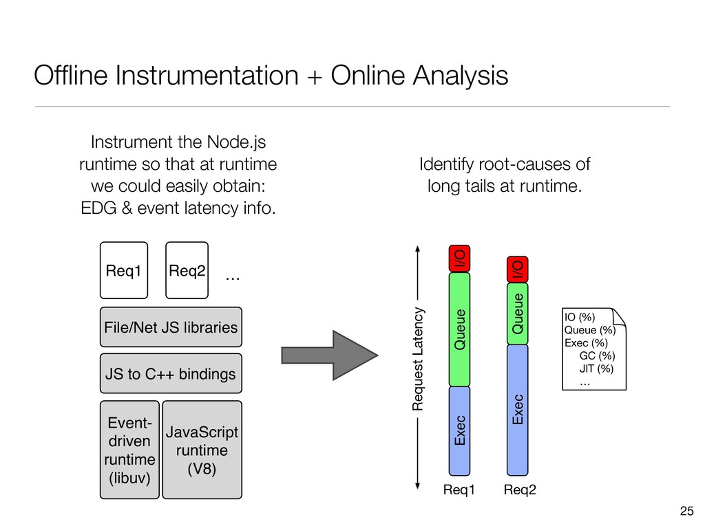 Offline Instrumentation + Online Analysis 25 Exe...