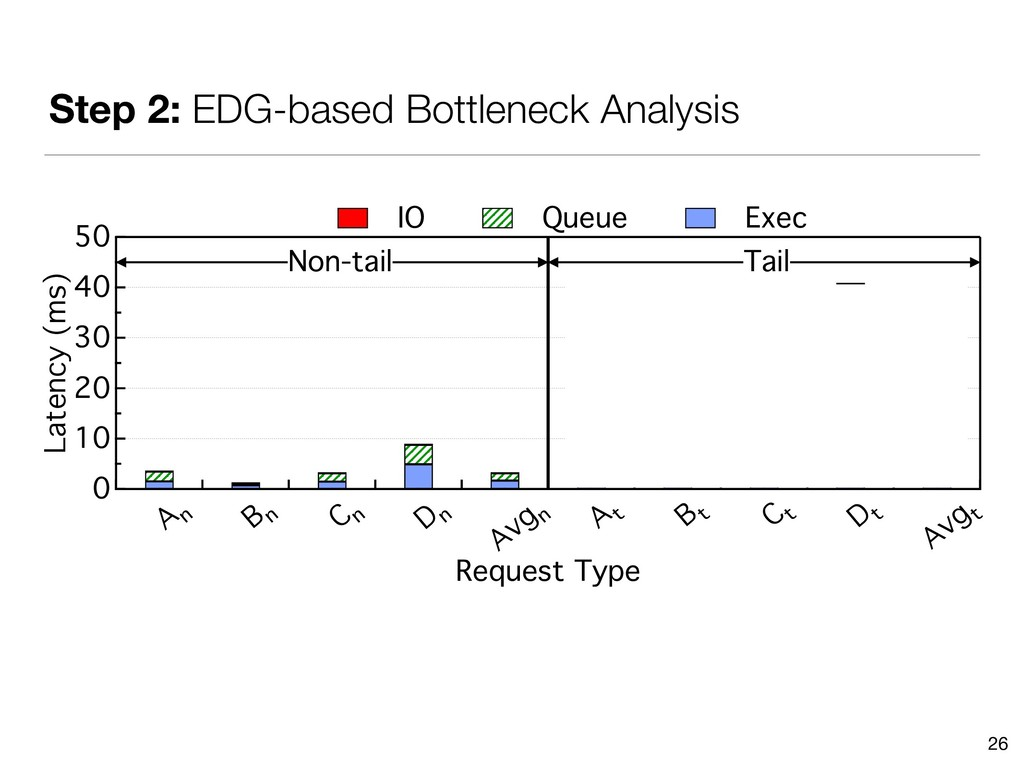 Step 2: EDG-based Bottleneck Analysis 26 50 40 ...