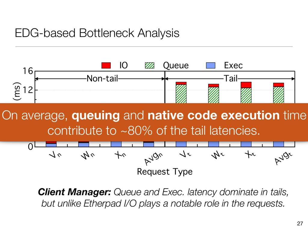 EDG-based Bottleneck Analysis 27 16 12 8 4 0 La...