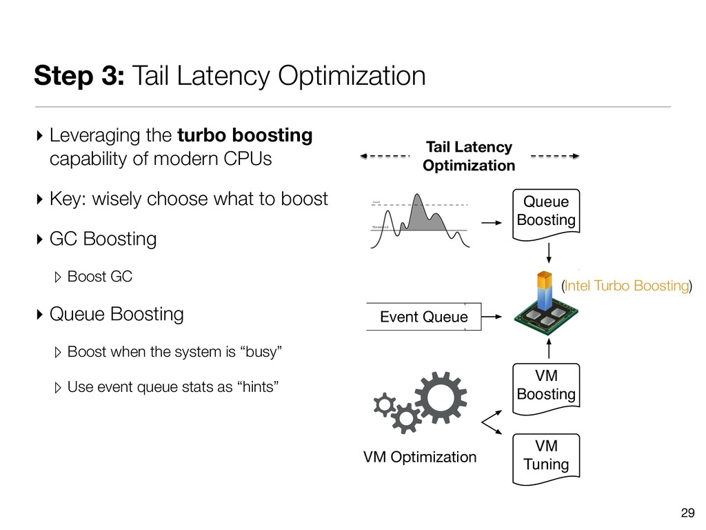 Step 3: Tail Latency Optimization ▸ Leveraging ...