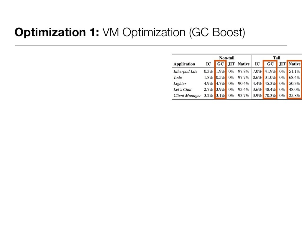 Optimization 1: VM Optimization (GC Boost)