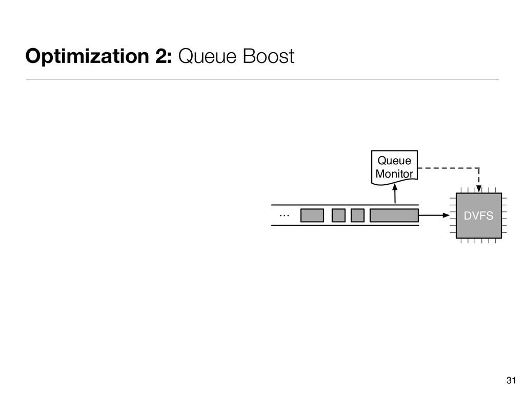 Optimization 2: Queue Boost 31 … Queue Monitor ...