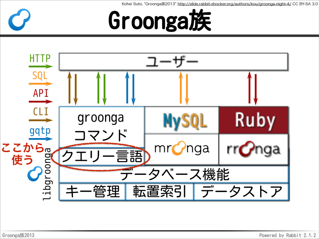 Groonga2013 Powered by Rabbit 2.1.2 Groonga l...