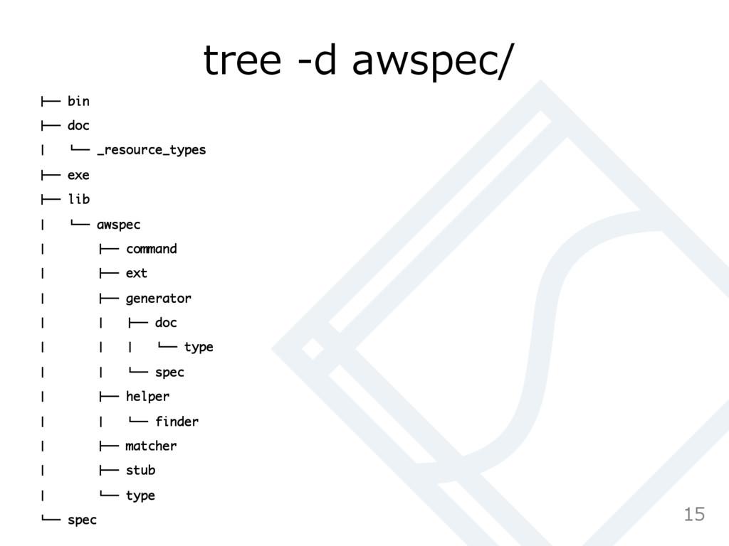 "tree -‐‑‒d awspec/ !"""" bin !"""" doc # $"""" _res..."