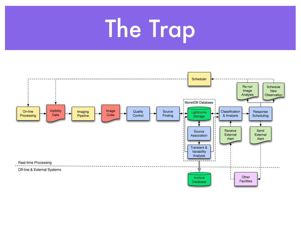 The Trap MonetDB Database Imaging Pipeline Imag...