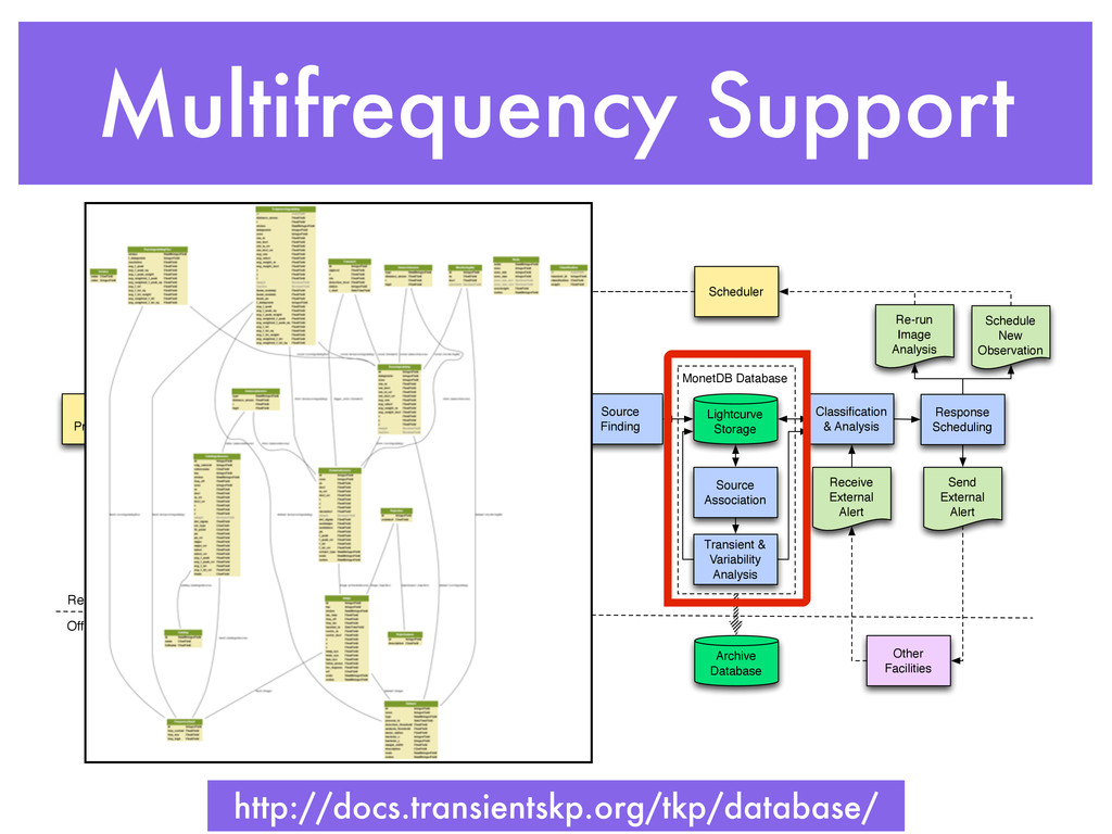 Multifrequency Support MonetDB Database Imaging...