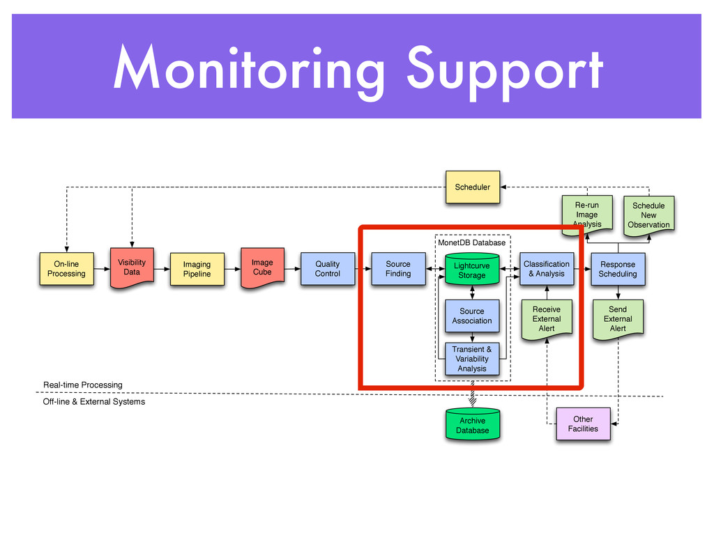 Monitoring Support MonetDB Database Imaging Pip...