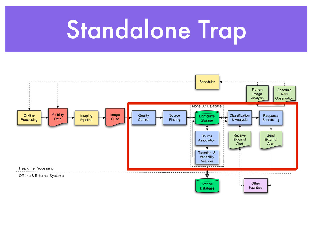 Standalone Trap MonetDB Database Imaging Pipeli...