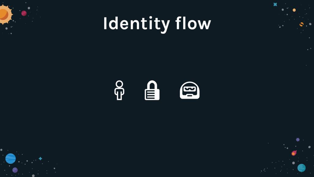 """"""" # $ Identity flow"""