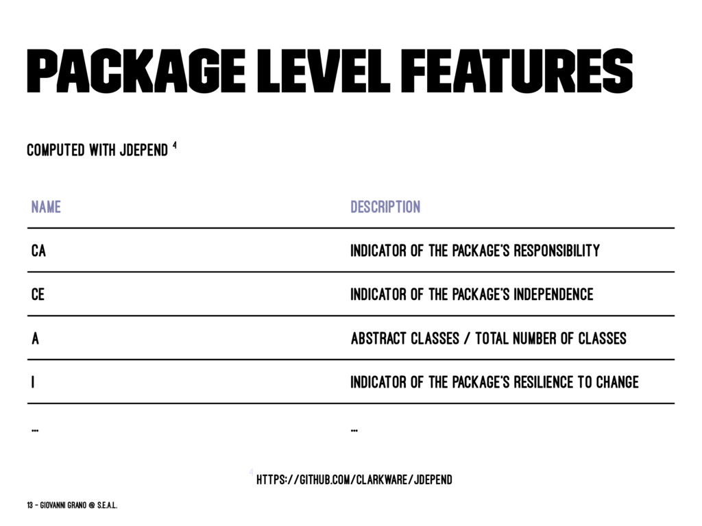 Package Level Features Computed with JDepend 4 ...