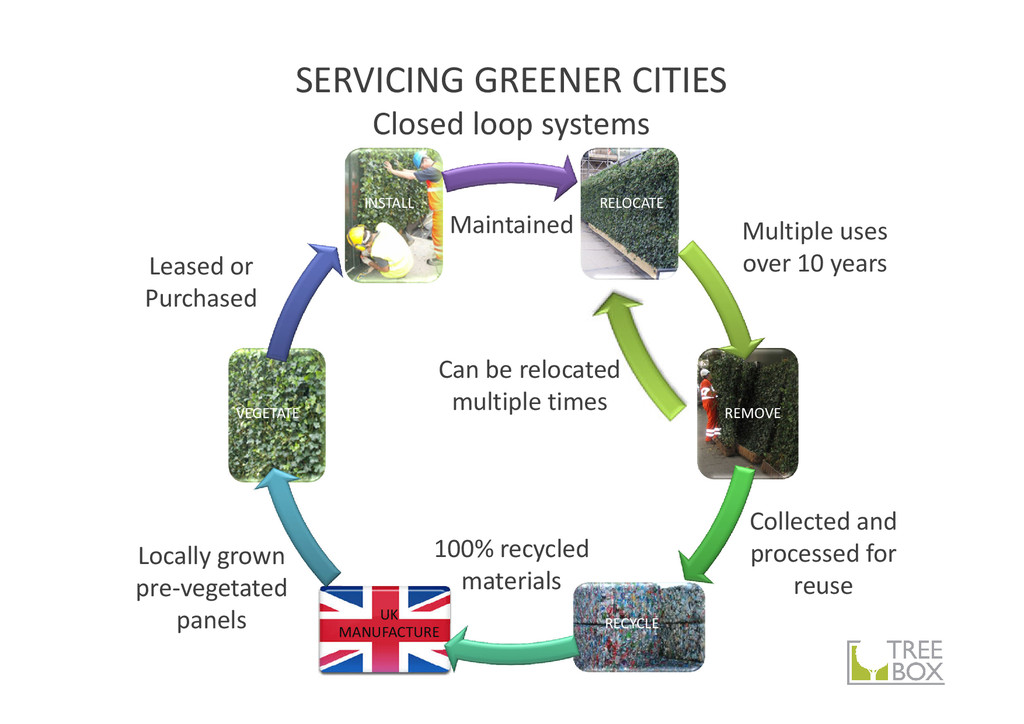 SERVICING GREENER CITIES Closed loop systems RE...