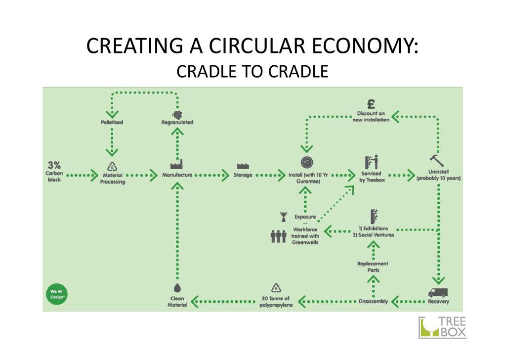 CREATING A CIRCULAR ECONOMY: CRADLE TO CRADLE