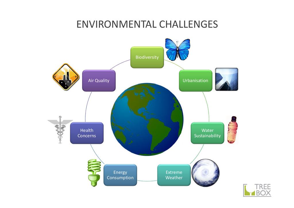 ENVIRONMENTAL CHALLENGES Biodiversity Urbanisat...