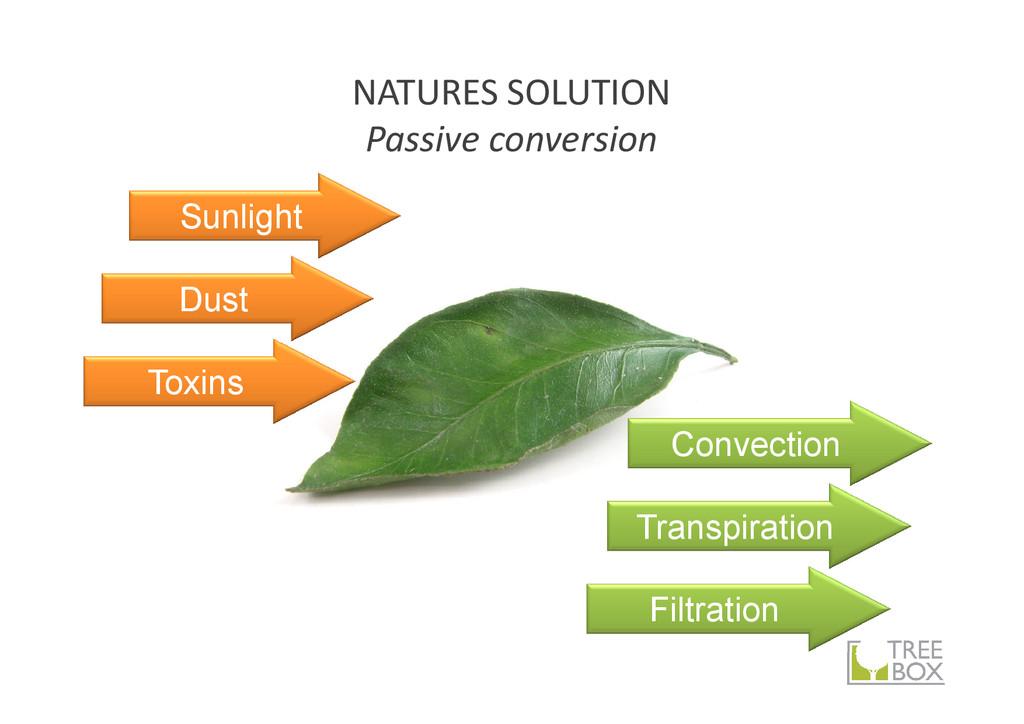 NATURES SOLUTION Passive conversion Convection ...