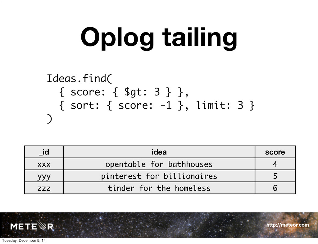 Oplog tailing Ideas.find( { score: { $gt: 3 } }...