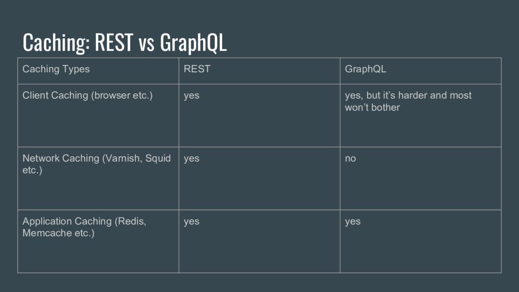 Caching: REST vs GraphQL Caching Types REST Gra...