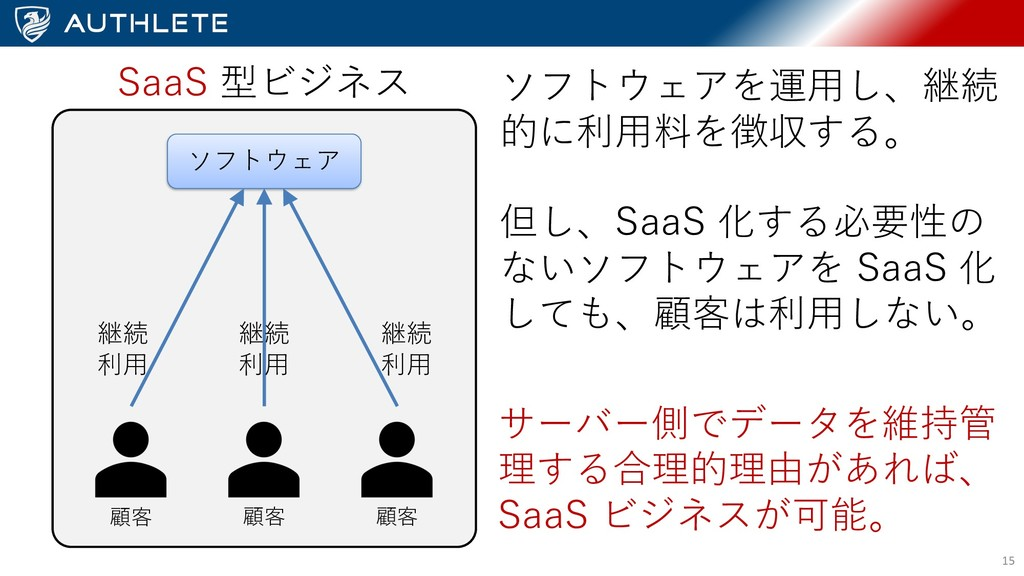 15 SaaS 型ビジネス ソフトウェア 継続 利⽤ 継続 利⽤ 継続 利⽤ 顧客 顧客 顧客...