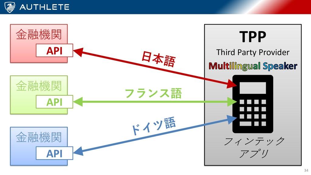 ⾦融機関 API ⾦融機関 API ⾦融機関 API TPP Third Party Prov...