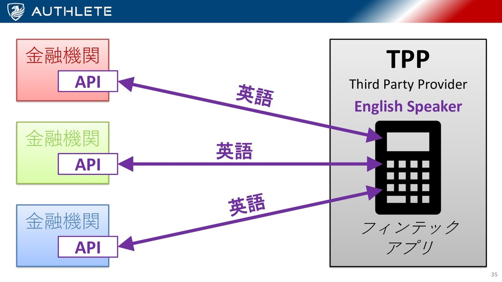 TPP Third Party Provider ⾦融機関 API ⾦融機関 API ⾦融機関...