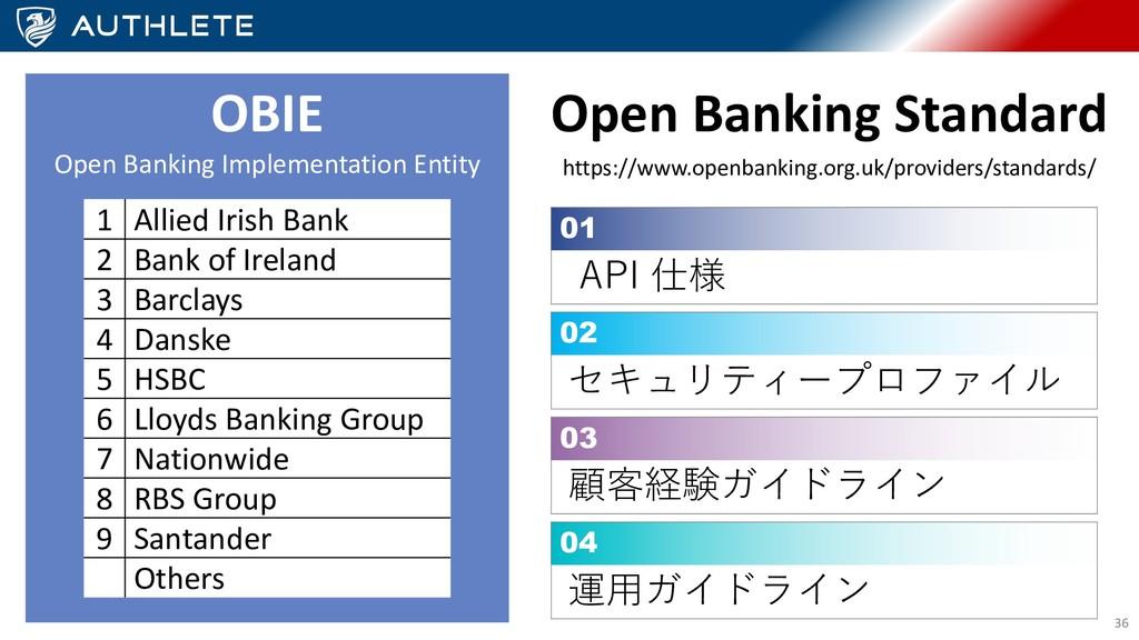 OBIE Open Banking Implementation Entity Open Ba...