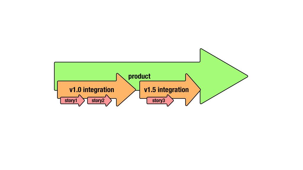 product v1.0 integration story1 story2 v1.5 int...