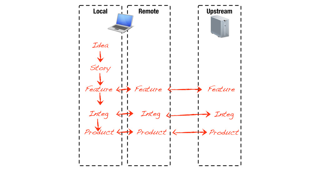 Local Remote Upstream Idea Story Feature Featur...