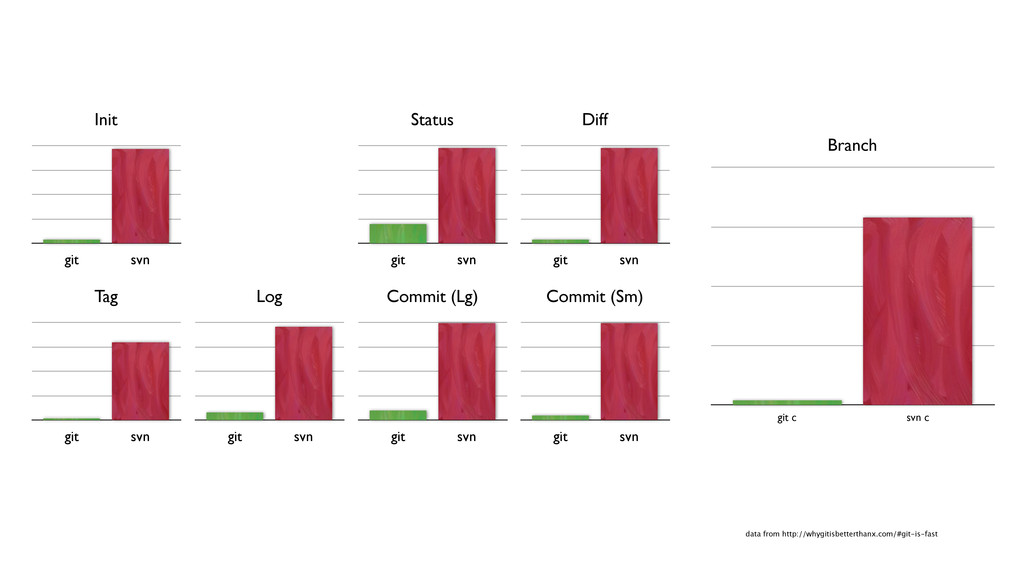 data from http://whygitisbetterthanx.com/#git-i...