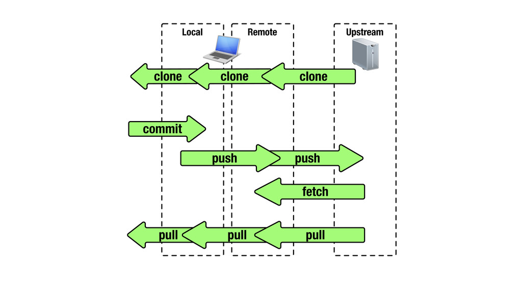 Local Remote Upstream commit fetch push clone c...