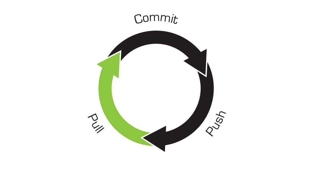 Commit Push Pull