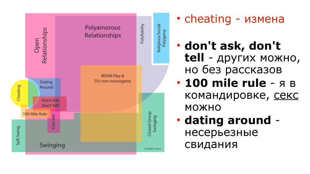 • cheating - измена • don't ask, don't tell - д...