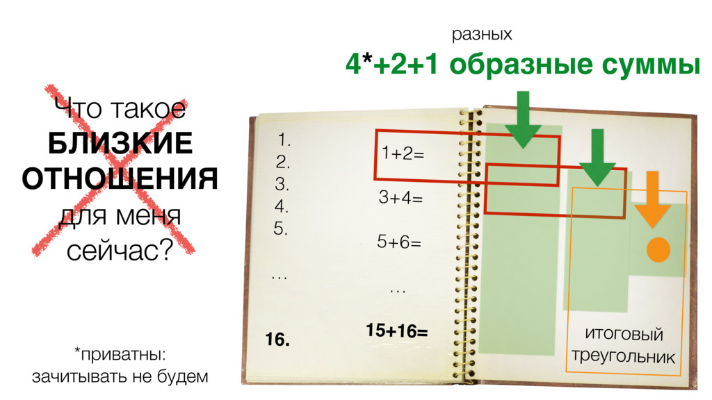 1. 2. 3. 4. 5. … 16. 4*+2+1 образные суммы Что ...
